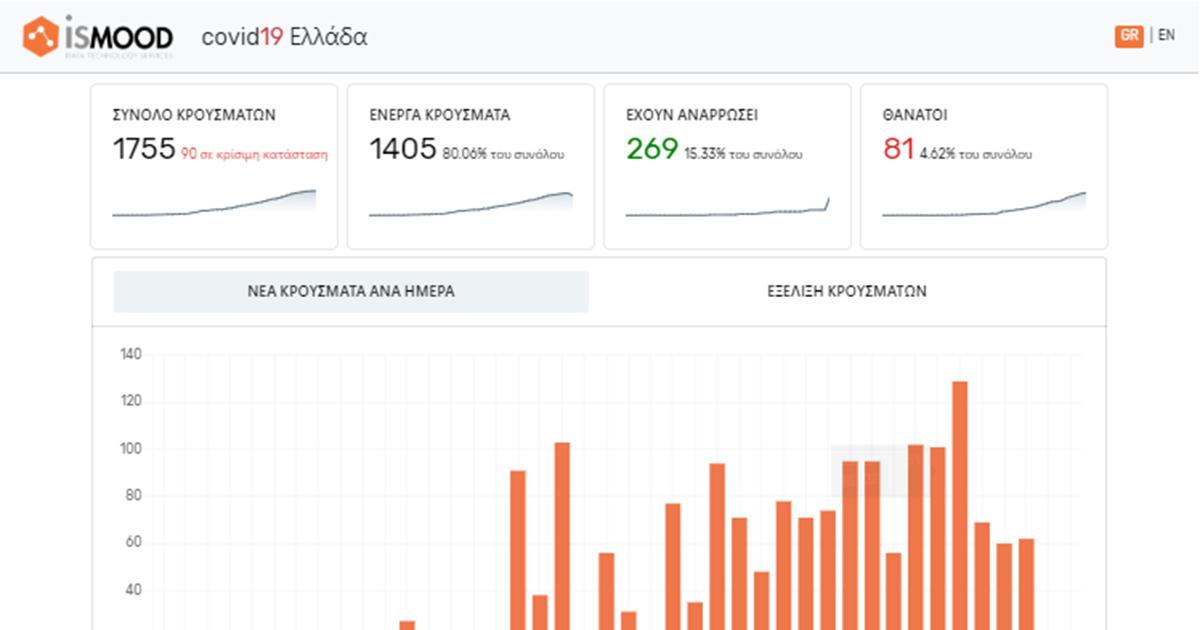 Κορονοϊός: Αυτή είναι η νέα πλατφόρμα για συνεχή ενημέρωση για τον ιό στην Ελλάδα