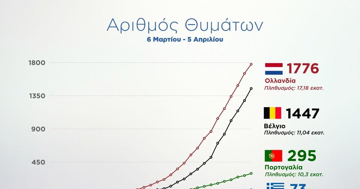 Κορονοϊός: Η Ελλάδα τα πάει καλύτερα- Κρούσματα και θύματα του ιού σε σύγκριση με Ολλανδία, Βέλγιο και Πορτογαλία